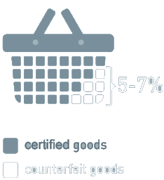 Counterfeit infographics - Certified goods
